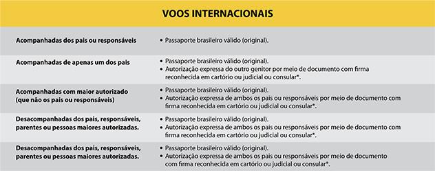 Documentação Para Check In E Embarque